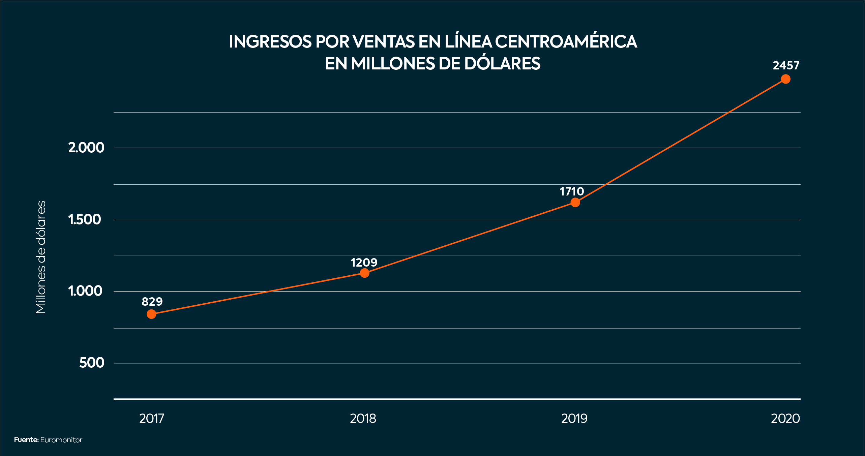 Ingresos por ventas en línea Centroamérica